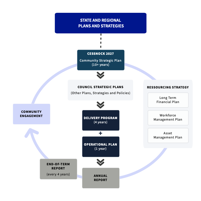 Diagram of the integrated planning and reporting framework