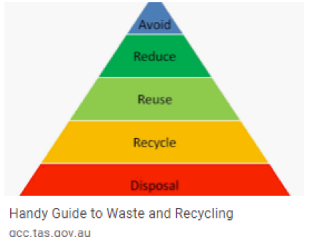 Recycling pyramid